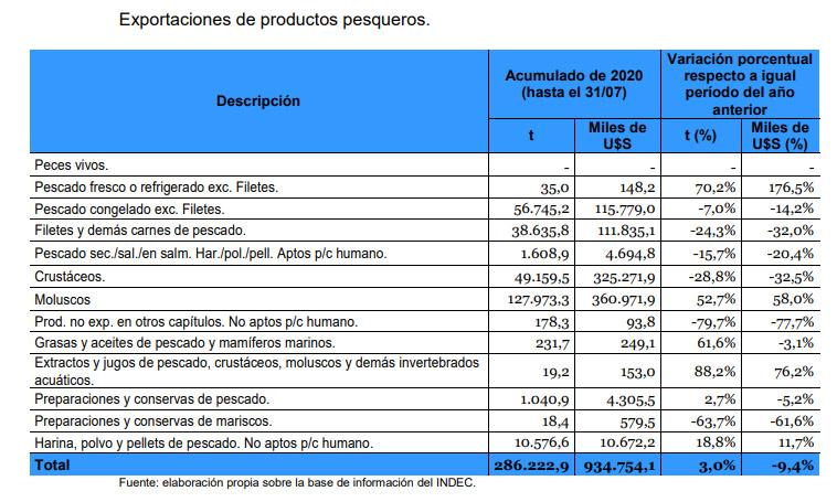 Las exportaciones argentinas cayeron un 9,4% entre enero y julio y las de Perú suben un 22% en un mes